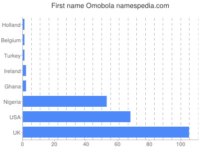 Given name Omobola
