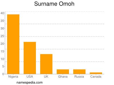Surname Omoh