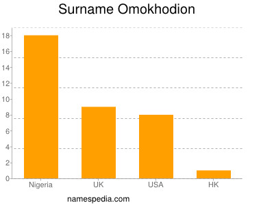 Surname Omokhodion
