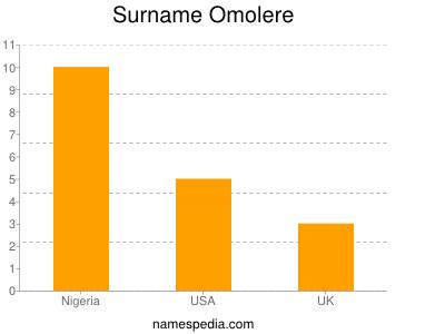 Surname Omolere