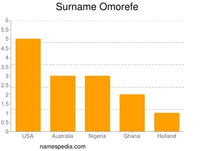 Surname Omorefe