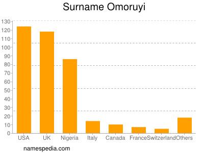 Surname Omoruyi