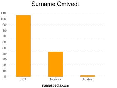 Surname Omtvedt