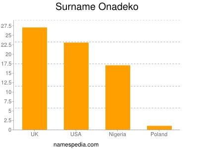 Surname Onadeko