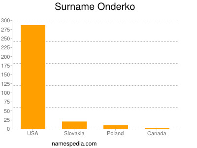 Surname Onderko