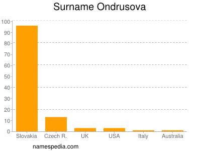 Surname Ondrusova
