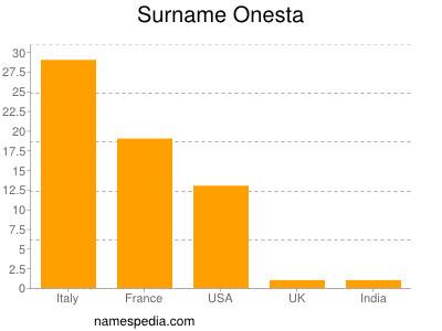 Surname Onesta