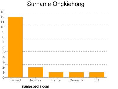 Surname Ongkiehong
