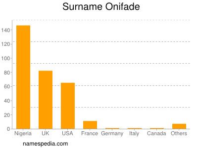 Surname Onifade