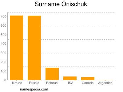 Surname Onischuk
