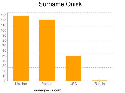 Surname Onisk