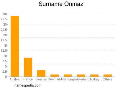 Surname Onmaz