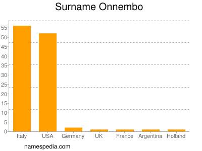 Surname Onnembo