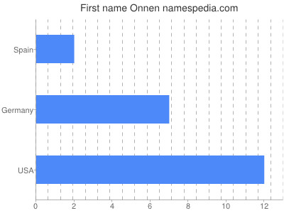 Given name Onnen