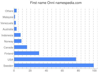 Given name Onni