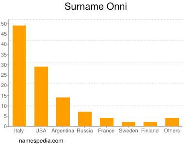 Surname Onni