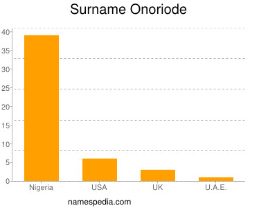 Surname Onoriode