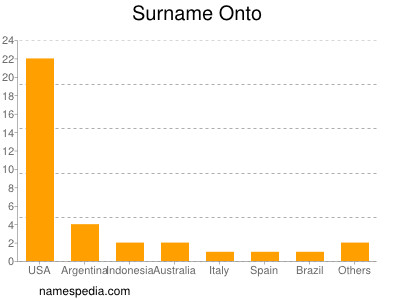 Surname Onto