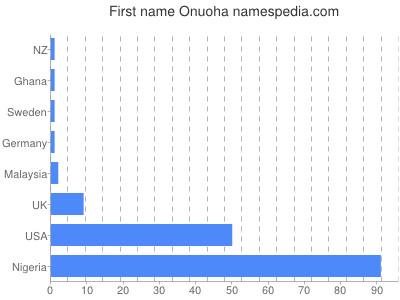 Given name Onuoha