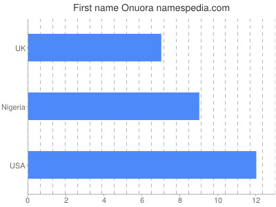 Given name Onuora