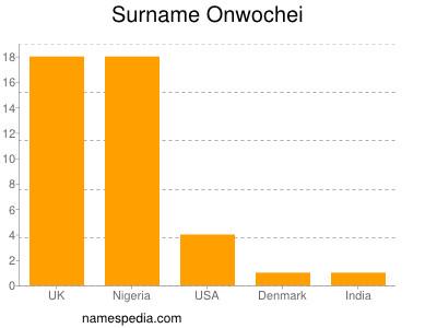 Surname Onwochei