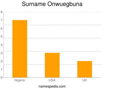 Surname Onwuegbuna