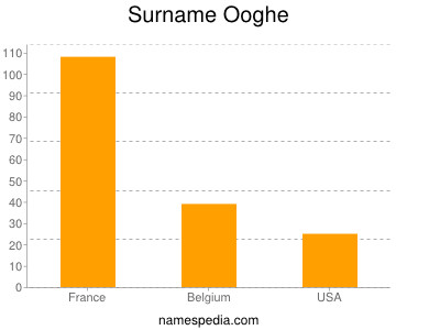 Surname Ooghe