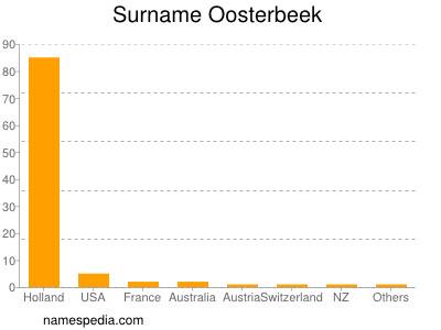 Surname Oosterbeek