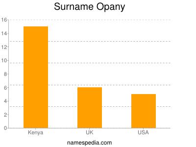 Familiennamen Opany