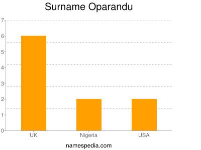 Familiennamen Oparandu