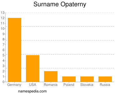 Familiennamen Opaterny
