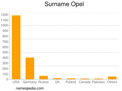 Surname Opel