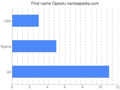 Given name Opeolu