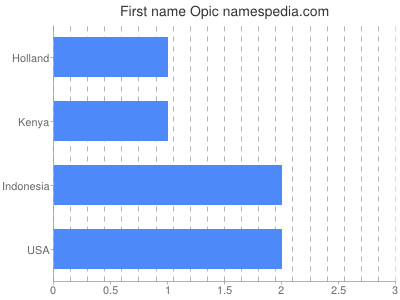 Given name Opic