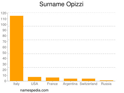 Surname Opizzi