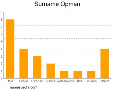 Surname Opman