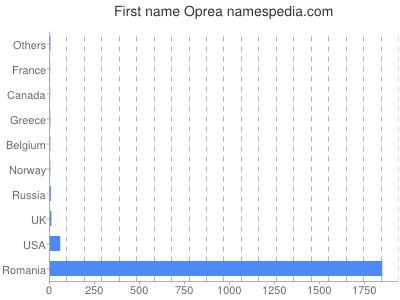 prenom Oprea