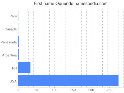 Given name Oquendo