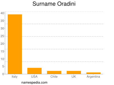 Surname Oradini