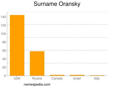 Familiennamen Oransky