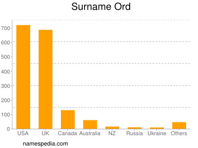 Surname Ord