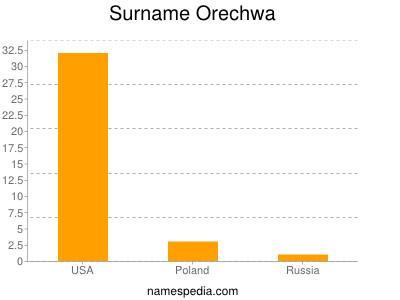 Surname Orechwa