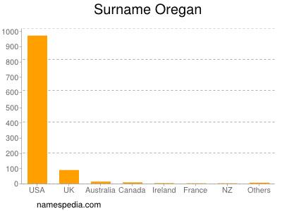 Surname Oregan