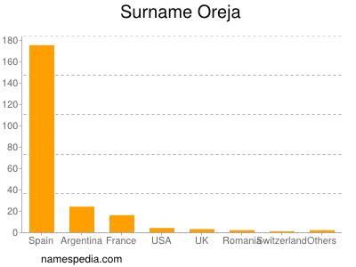 Surname Oreja
