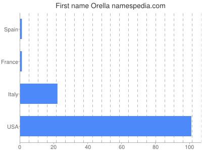 Given name Orella