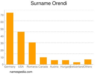 Surname Orendi