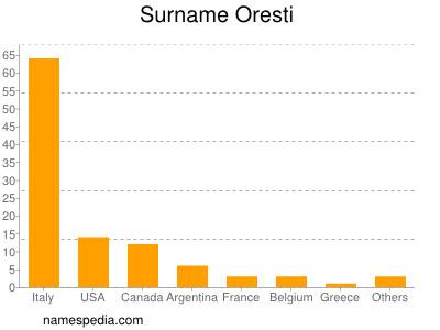 Surname Oresti