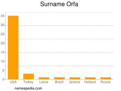 Surname Orfa