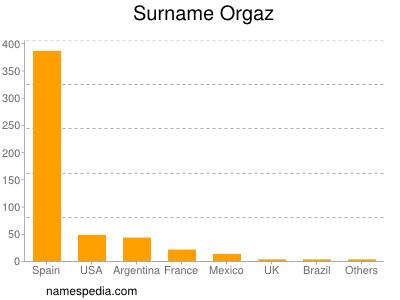 Surname Orgaz