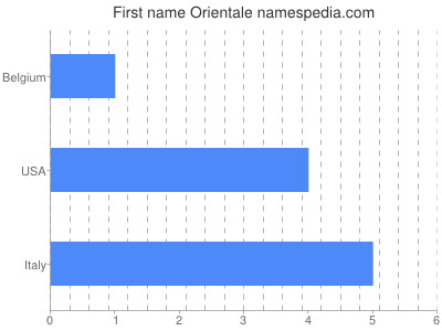 Given name Orientale
